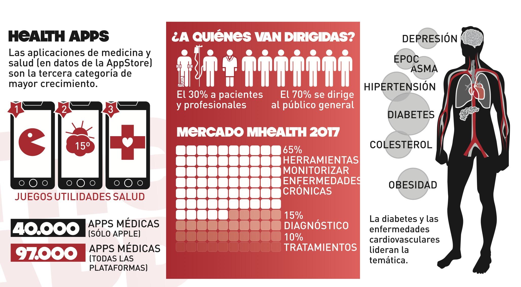 EL CRECIMIENTO DE LAS APPS DE SALUD EN EL MERCADO INTERNACIONAL